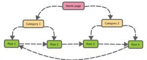 hệ thống backlinks nội bộ